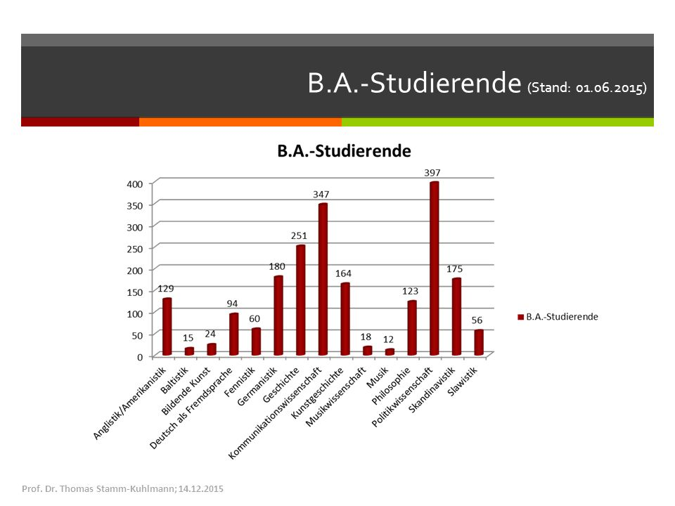 B.A.-Studierende (Stand: ) Prof. Dr. Thomas Stamm-Kuhlmann;