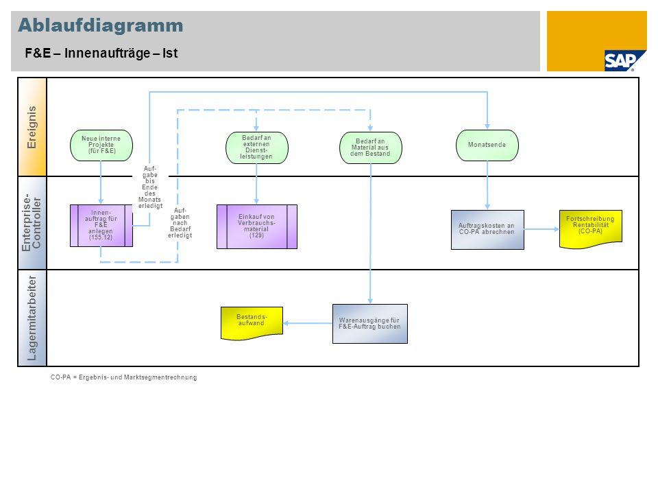 Ablaufdiagramm F&E – Innenaufträge – Ist Enterprise- Controller Ereignis Lagermitarbeiter Innen- auftrag für F&E anlegen (155.12) Auftragskosten an CO