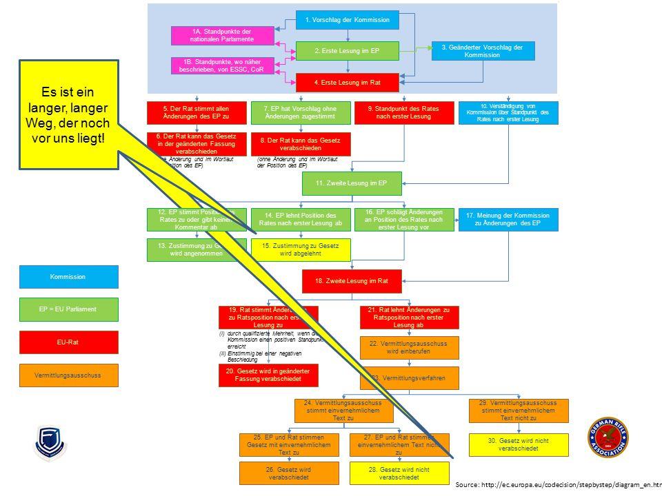 (i)durch qualifizierte Mehrheit, wenn die Kommission einen positiven Standpunkt erreicht (ii)Einstimmig bei einer negativen Beschiedung 1. Proposal fr