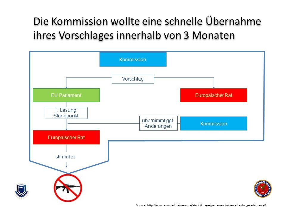 Source: http://www.europarl.de/resource/static/images/parlament/mitentscheidungsverfahren.gif Die Kommission wollte eine schnelle Übernahme ihres Vors
