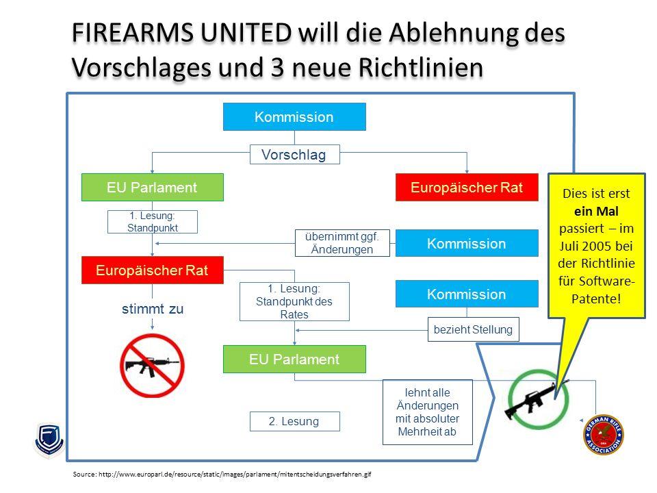 FIREARMS UNITED will die Ablehnung des Vorschlages und 3 neue Richtlinien Kommission EU ParlamentEuropäischer Rat Vorschlag Kommission Europäischer Ra