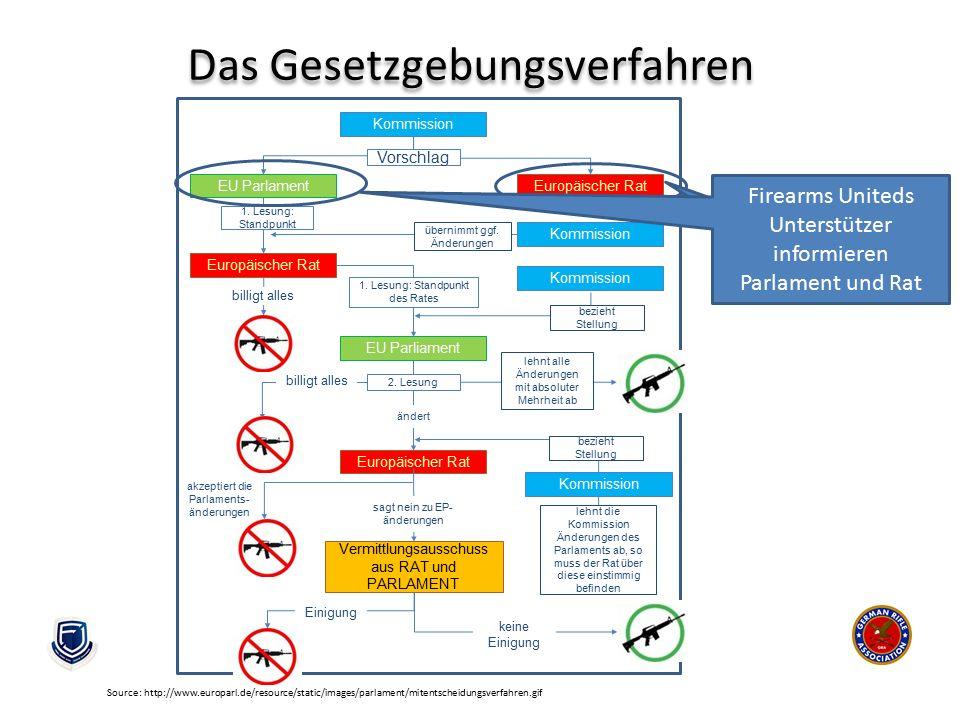 Das Gesetzgebungsverfahren Kommission EU ParlamentEuropäischer Rat Vorschlag Kommission Europäischer Rat 1. Lesung: Standpunkt übernimmt ggf. Änderung