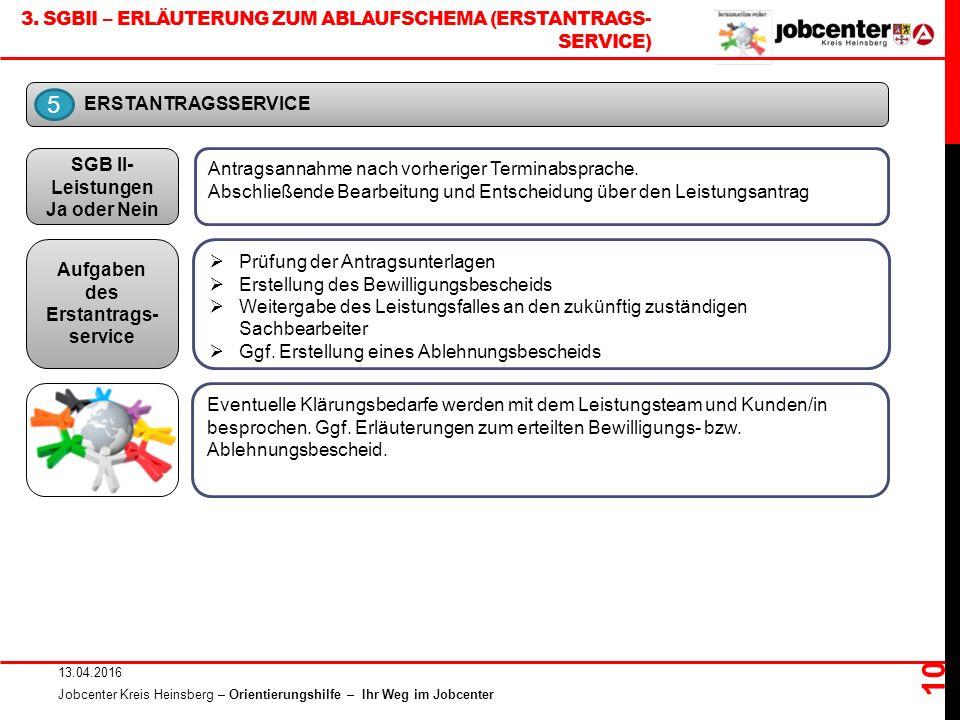 3. SGBII – ERLÄUTERUNG ZUM ABLAUFSCHEMA (ERSTANTRAGS- SERVICE) 13.04.2016 Jobcenter Kreis Heinsberg – Orientierungshilfe – Ihr Weg im Jobcenter 10 ERS