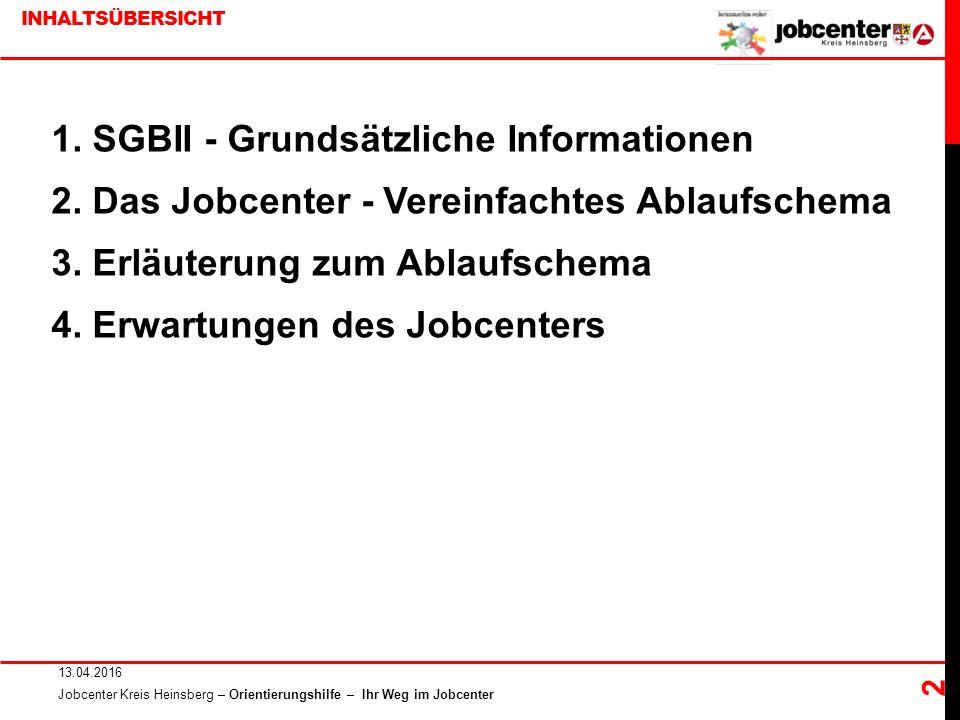 INHALTSÜBERSICHT 1. SGBII - Grundsätzliche Informationen 2.