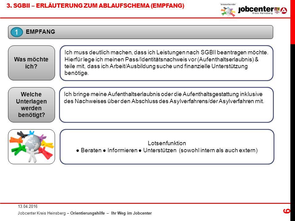 3. SGBII – ERLÄUTERUNG ZUM ABLAUFSCHEMA (EMPFANG) 13.04.2016 Jobcenter Kreis Heinsberg – Orientierungshilfe – Ihr Weg im Jobcenter 6 EMPFANG Ich muss