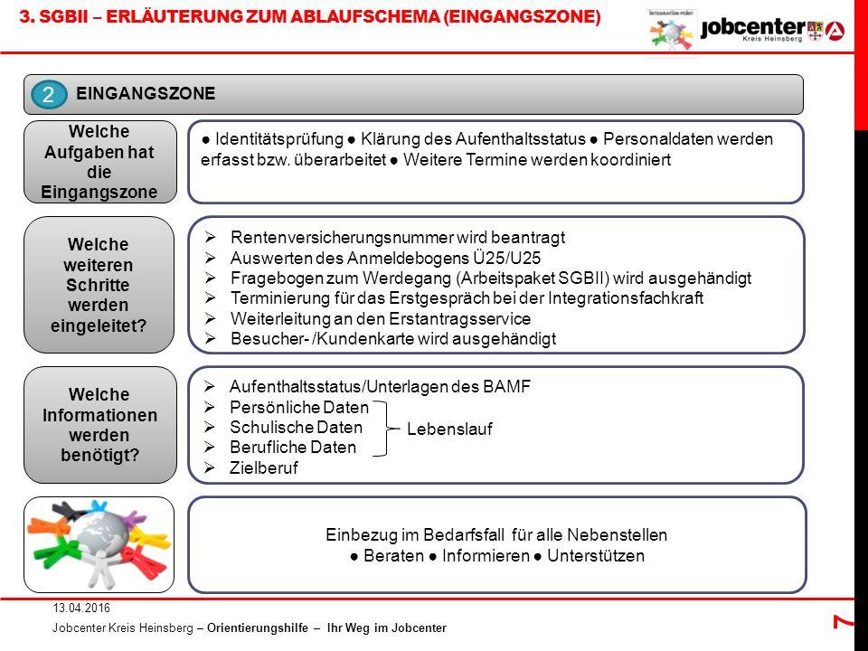 3. SGBII – ERLÄUTERUNG ZUM ABLAUFSCHEMA (EINGANGSZONE) 13.04.2016 Jobcenter Kreis Heinsberg – Orientierungshilfe – Ihr Weg im Jobcenter 7 EINGANGSZONE