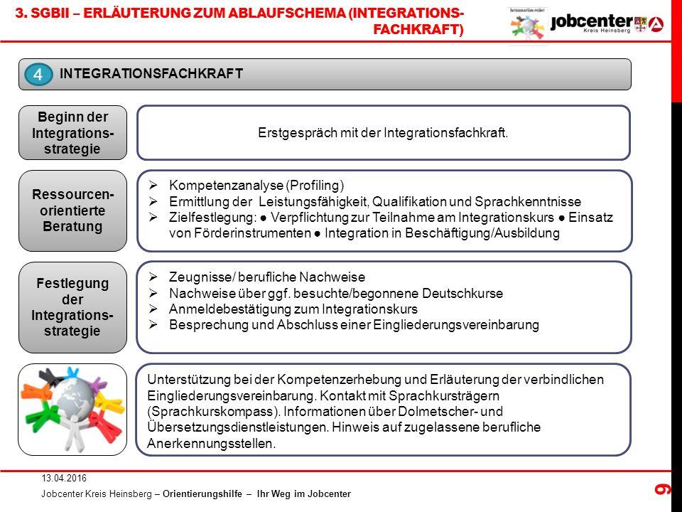 3. SGBII – ERLÄUTERUNG ZUM ABLAUFSCHEMA (INTEGRATIONS- FACHKRAFT) 13.04.2016 Jobcenter Kreis Heinsberg – Orientierungshilfe – Ihr Weg im Jobcenter 9 I