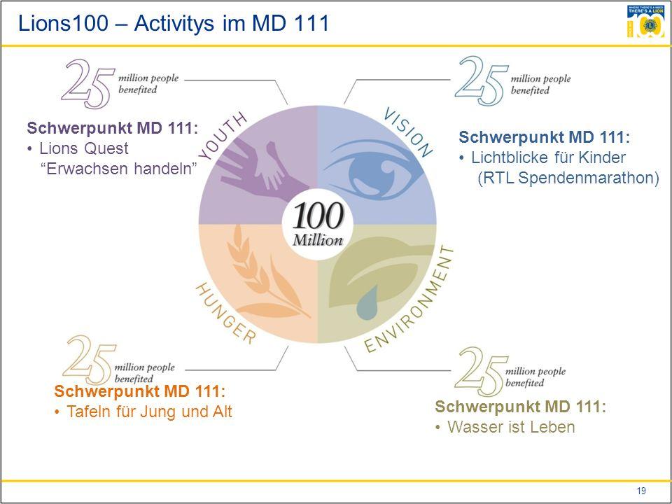 19 Lions100 – Activitys im MD 111 Schwerpunkt MD 111: Lions Quest Erwachsen handeln Schwerpunkt MD 111: Lichtblicke für Kinder (RTL Spendenmarathon) Schwerpunkt MD 111: Tafeln für Jung und Alt Schwerpunkt MD 111: Wasser ist Leben