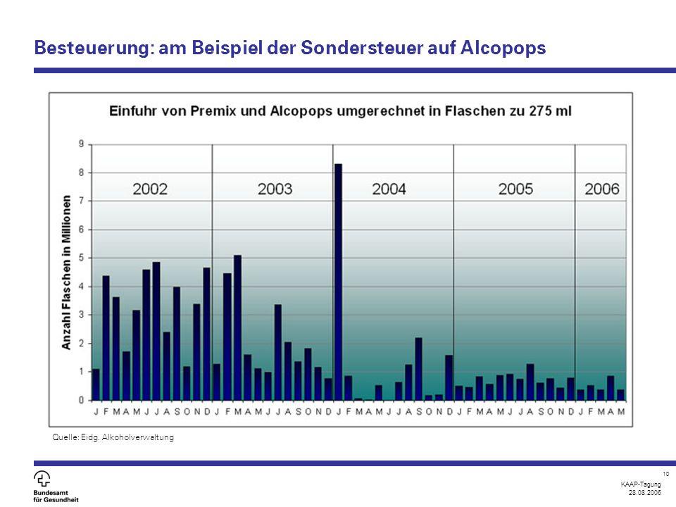 KAAP-Tagung 28.08.2006 10 Besteuerung: am Beispiel der Sondersteuer auf Alcopops Quelle: Eidg.