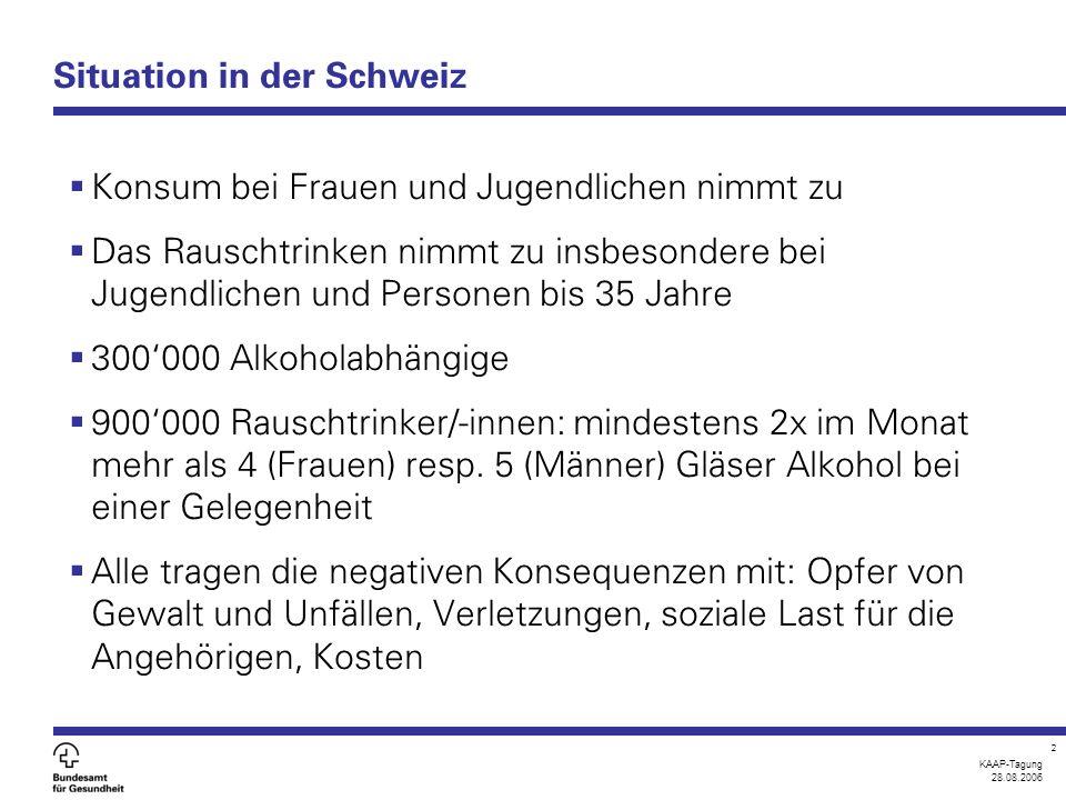 KAAP-Tagung 28.08.2006 2 Situation in der Schweiz  Konsum bei Frauen und Jugendlichen nimmt zu  Das Rauschtrinken nimmt zu insbesondere bei Jugendlichen und Personen bis 35 Jahre  300'000 Alkoholabhängige  900'000 Rauschtrinker/-innen: mindestens 2x im Monat mehr als 4 (Frauen) resp.