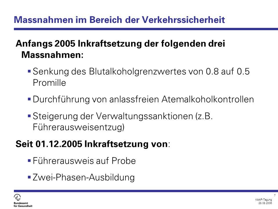 KAAP-Tagung 28.08.2006 7 Massnahmen im Bereich der Verkehrssicherheit Anfangs 2005 Inkraftsetzung der folgenden drei Massnahmen:  Senkung des Blutalkoholgrenzwertes von 0.8 auf 0.5 Promille  Durchführung von anlassfreien Atemalkoholkontrollen  Steigerung der Verwaltungssanktionen (z.B.