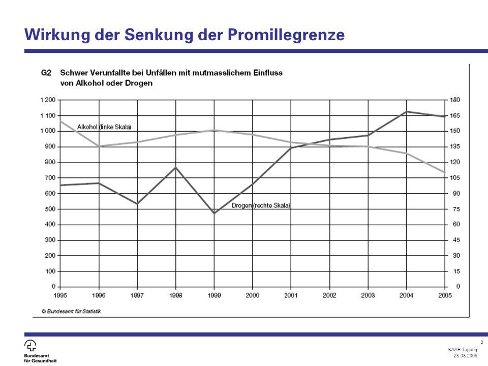 KAAP-Tagung 28.08.2006 8 Wirkung der Senkung der Promillegrenze