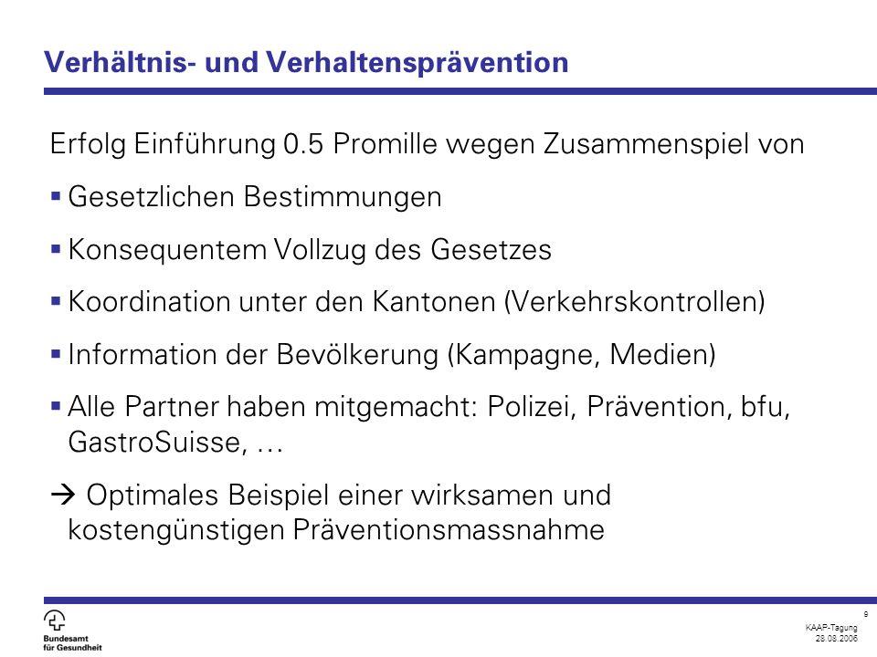 KAAP-Tagung 28.08.2006 9 Verhältnis- und Verhaltensprävention Erfolg Einführung 0.5 Promille wegen Zusammenspiel von  Gesetzlichen Bestimmungen  Kon