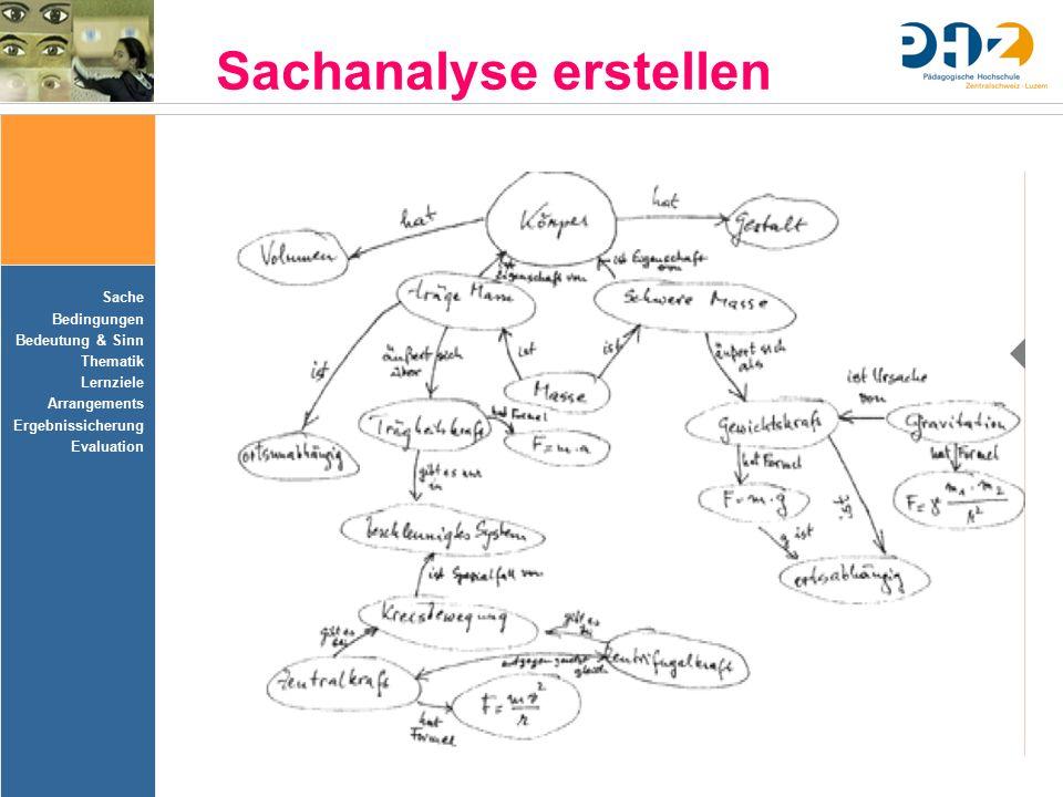 Sache Bedingungen Bedeutung & Sinn Thematik Lernziele Arrangements Ergebnissicherung Evaluation Sachanalyse erstellen