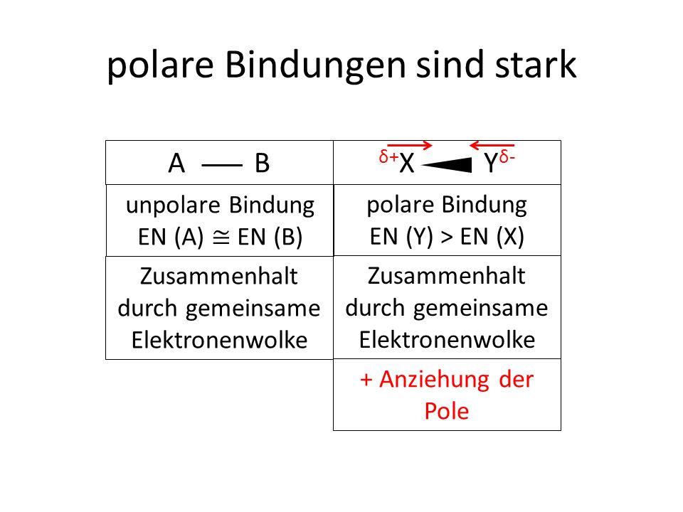 A B δ+ X Y δ- polare Bindungen sind stark unpolare Bindung EN (A) ≅ EN (B) polare Bindung EN (Y) > EN (X) Zusammenhalt durch gemeinsame Elektronenwolke + Anziehung der Pole