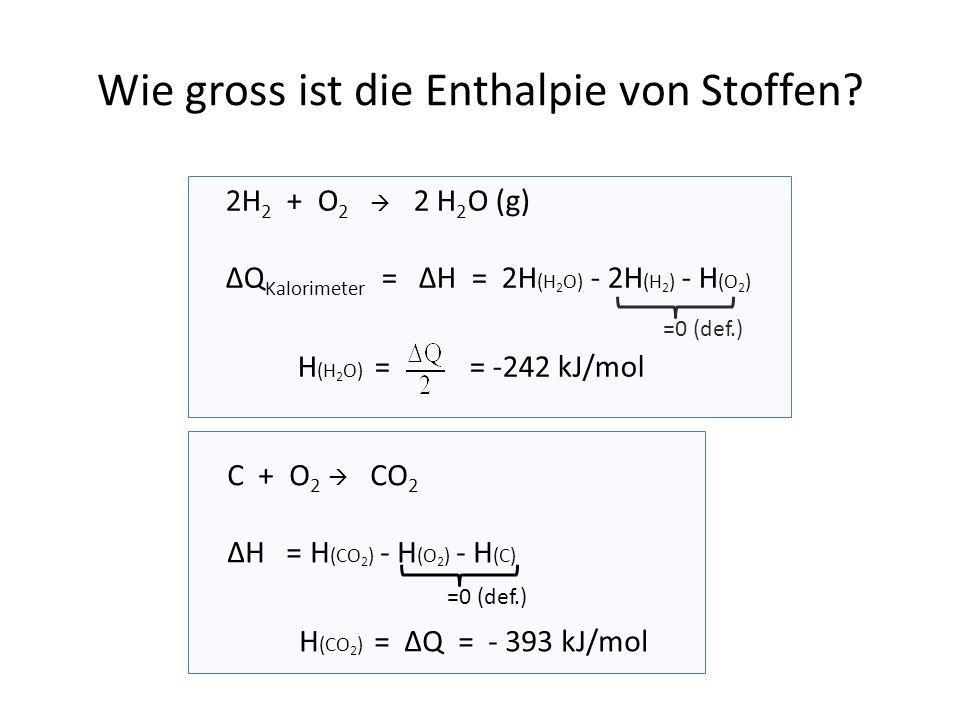 =0 (def.) 2H 2 + O 2  2 H 2 O (g) ΔQ Kalorimeter = ΔH = 2H (H 2 O) - 2H (H 2 ) - H (O 2 ) H (H 2 O) = = -242 kJ/mol C + O 2  CO 2 ΔH = H (CO 2 ) - H (O 2 ) - H (C) H (CO 2 ) = ΔQ = - 393 kJ/mol Wie gross ist die Enthalpie von Stoffen.