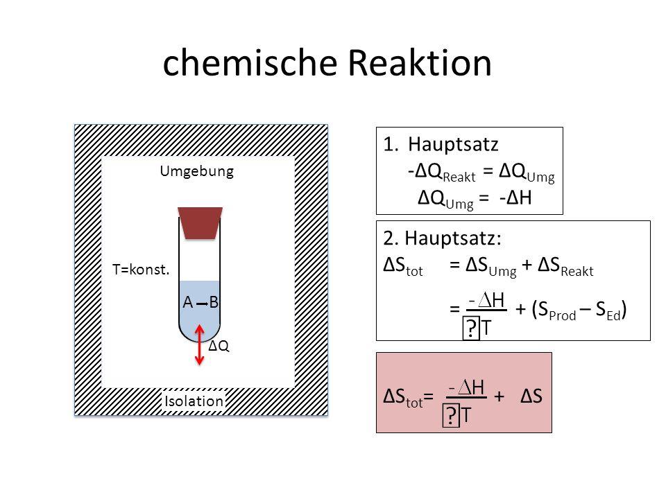 chemische Reaktion 1.Hauptsatz -ΔQ Reakt = ΔQ Umg ΔQ Umg = -ΔH 2.