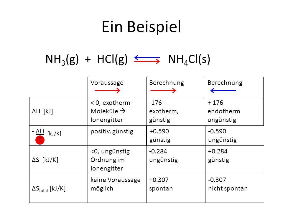 - ΔH [kJ/K] T Ein Beispiel positiv, günstig ΔH [kJ] NH 3 (g) + HCl(g) NH 4 Cl(s) VoraussageBerechnung < 0, exotherm Moleküle  Ionengitter <0, ungünstig Ordnung im Ionengitter ΔS [kJ/K] ΔS total [kJ/K] keine Voraussage möglich -176 exotherm, günstig +0.590 günstig -0.284 ungünstig +0.307 spontan + 176 endotherm ungünstig -0.590 ungünstig +0.284 günstig -0.307 nicht spontan