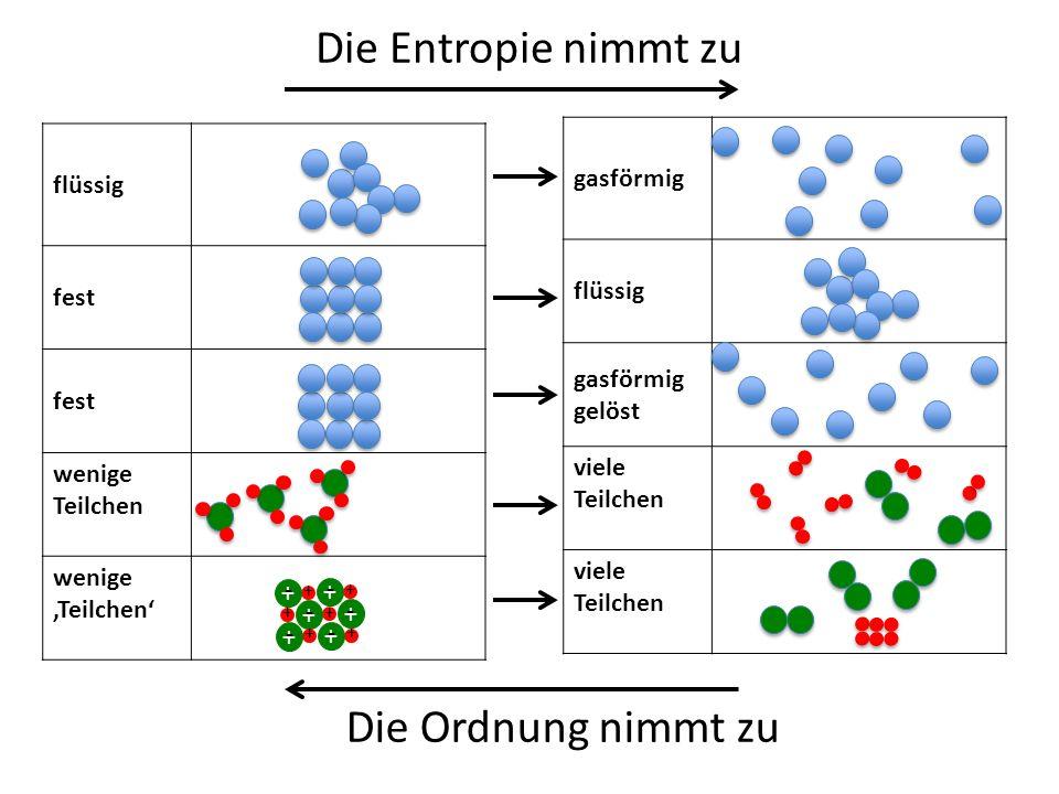 flüssig fest wenige Teilchen wenige 'Teilchen' Die Entropie nimmt zu gasförmig flüssig gasförmig gelöst viele Teilchen flüssig + - + + - - + + - + + - + + - + + - + Die Ordnung nimmt zu