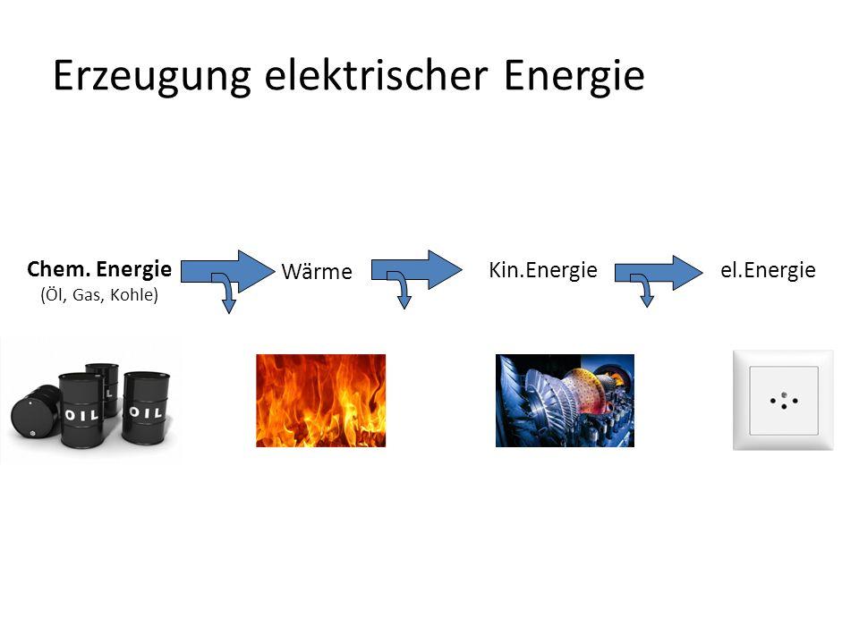 Kin.Energie Chem. Energie (Öl, Gas, Kohle) Erzeugung elektrischer Energie Wärme el.Energie