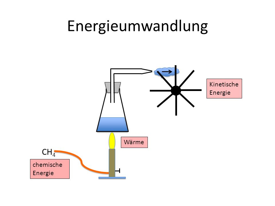 Energieumwandlung CH 4 chemische Energie Wärme Kinetische Energie