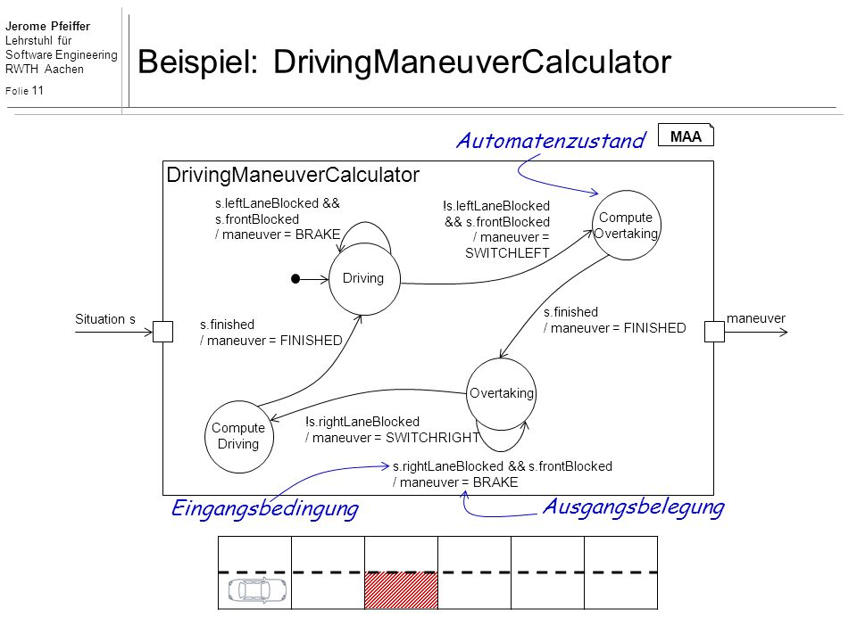 Jerome Pfeiffer Lehrstuhl für Software Engineering RWTH Aachen Folie 11 Beispiel: DrivingManeuverCalculator DrivingManeuverCalculator maneuver Situation s Overtaking Driving !s.leftLaneBlocked && s.frontBlocked / maneuver = SWITCHLEFT s.leftLaneBlocked && s.frontBlocked / maneuver = BRAKE !s.rightLaneBlocked / maneuver = SWITCHRIGHT s.rightLaneBlocked && s.frontBlocked / maneuver = BRAKE Compute Driving Compute Overtaking s.finished / maneuver = FINISHED s.finished / maneuver = FINISHED Automatenzustand Eingangsbedingung Ausgangsbelegung MAA