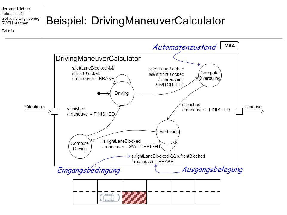 Jerome Pfeiffer Lehrstuhl für Software Engineering RWTH Aachen Folie 12 Beispiel: DrivingManeuverCalculator DrivingManeuverCalculator maneuver Situation s Overtaking Driving !s.leftLaneBlocked && s.frontBlocked / maneuver = SWITCHLEFT s.leftLaneBlocked && s.frontBlocked / maneuver = BRAKE !s.rightLaneBlocked / maneuver = SWITCHRIGHT s.rightLaneBlocked && s.frontBlocked / maneuver = BRAKE Compute Driving Compute Overtaking s.finished / maneuver = FINISHED s.finished / maneuver = FINISHED Automatenzustand Eingangsbedingung Ausgangsbelegung MAA
