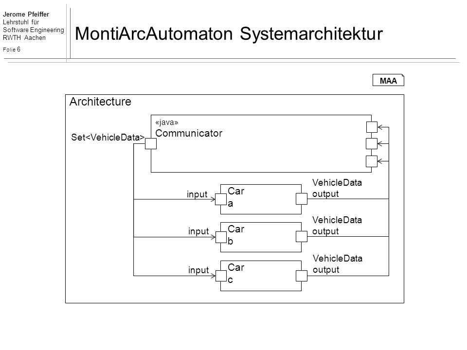 Jerome Pfeiffer Lehrstuhl für Software Engineering RWTH Aachen Folie 6 MontiArcAutomaton Systemarchitektur «java» Communicator Architecture Car a Set VehicleData output input MAA VehicleData output VehicleData output Car b Car c