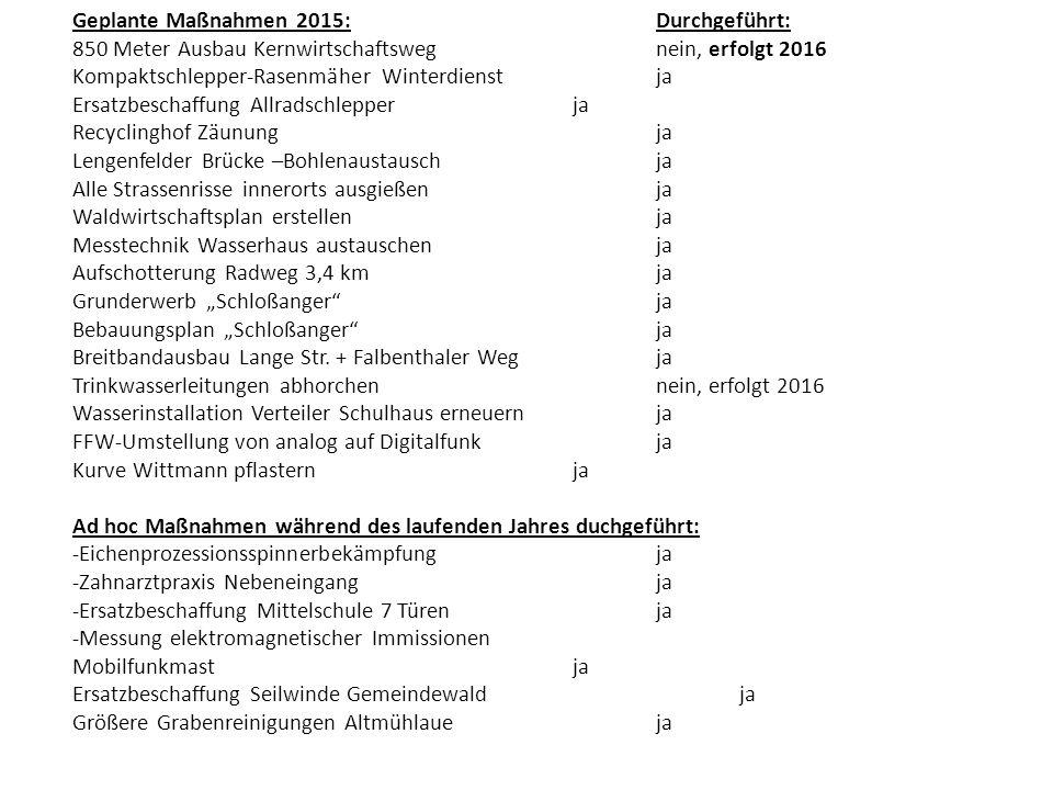 Geplante Maßnahmen 2015:Durchgeführt: 850 Meter Ausbau Kernwirtschaftswegnein, erfolgt 2016 Kompaktschlepper-Rasenmäher Winterdienstja Ersatzbeschaffu