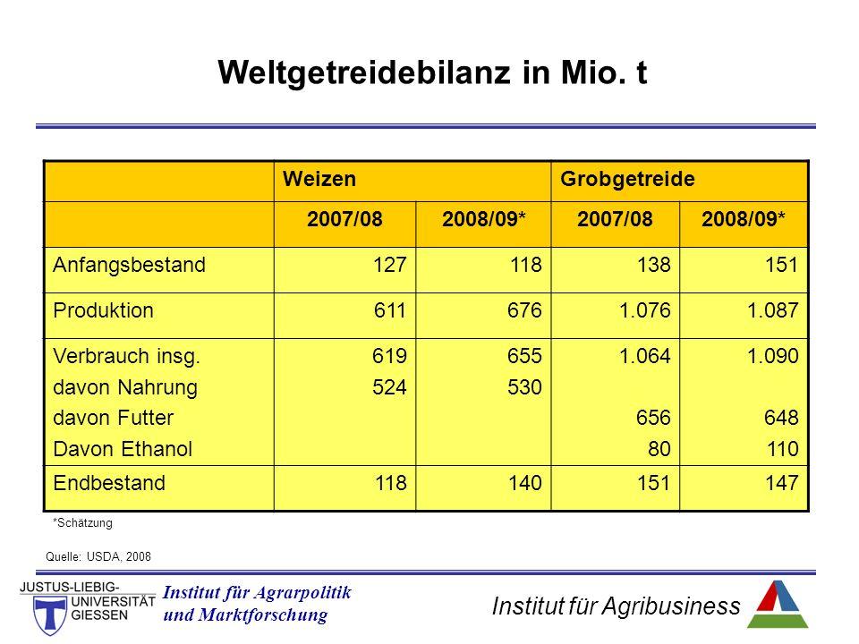 Institut für Agribusiness Institut für Agrarpolitik und Marktforschung WeizenGrobgetreide 2007/082008/09*2007/082008/09* Anfangsbestand127118138151 Produktion6116761.0761.087 Verbrauch insg.