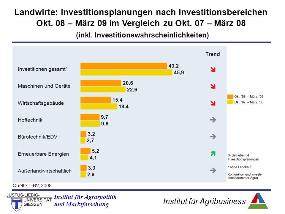 Institut für Agribusiness Institut für Agrarpolitik und Marktforschung Quelle: DBV, 2008 Landwirte: Investitionsplanungen nach Investitionsbereichen Okt.
