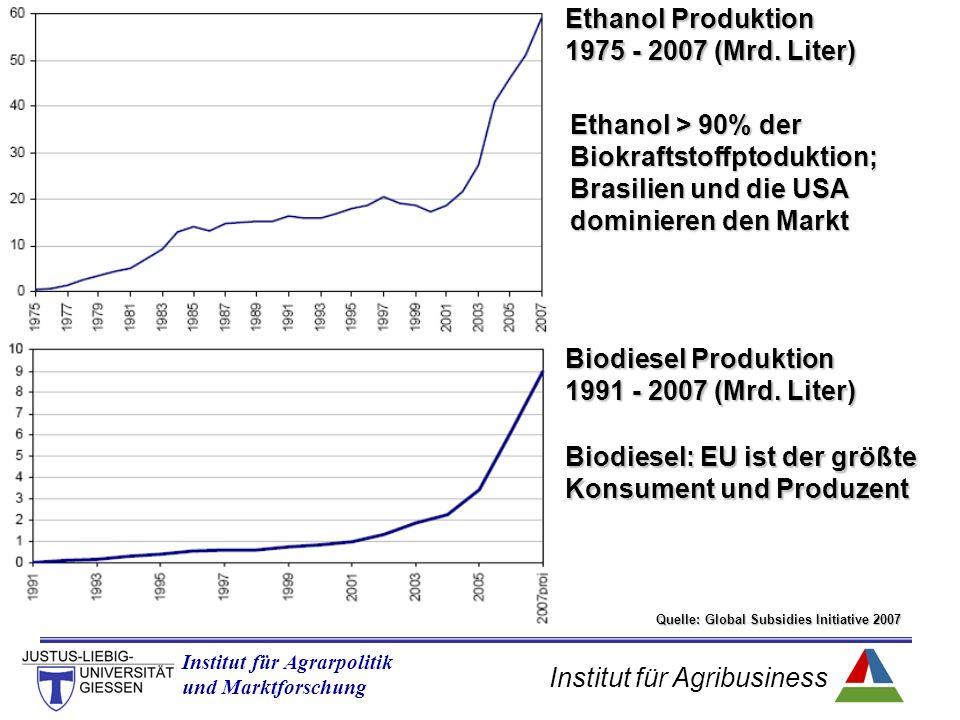 Institut für Agribusiness Institut für Agrarpolitik und Marktforschung Quelle: Global Subsidies Initiative 2007 Ethanol Produktion 1975 - 2007 (Mrd.