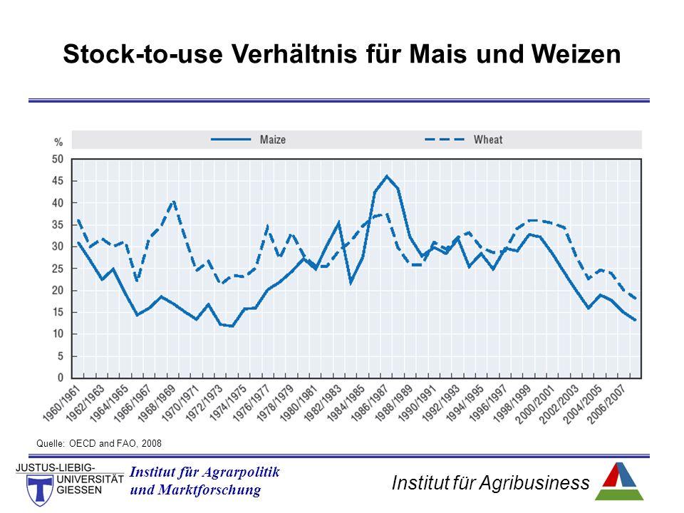 Institut für Agribusiness Institut für Agrarpolitik und Marktforschung Quelle: OECD and FAO, 2008 Stock-to-use Verhältnis für Mais und Weizen