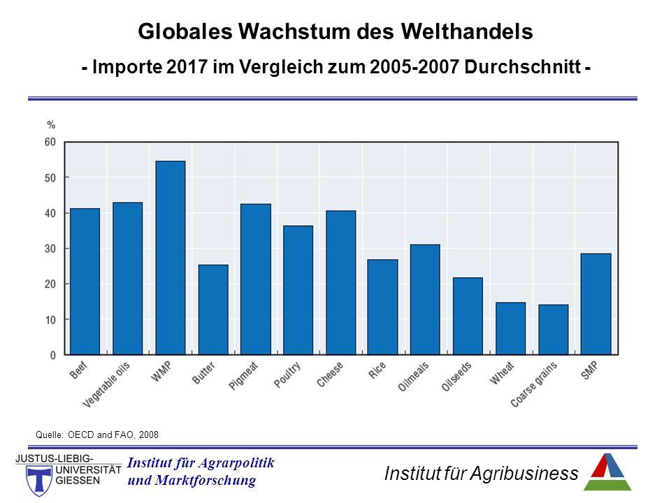 Institut für Agribusiness Institut für Agrarpolitik und Marktforschung Quelle: OECD and FAO, 2008 Globales Wachstum des Welthandels - Importe 2017 im Vergleich zum 2005-2007 Durchschnitt -