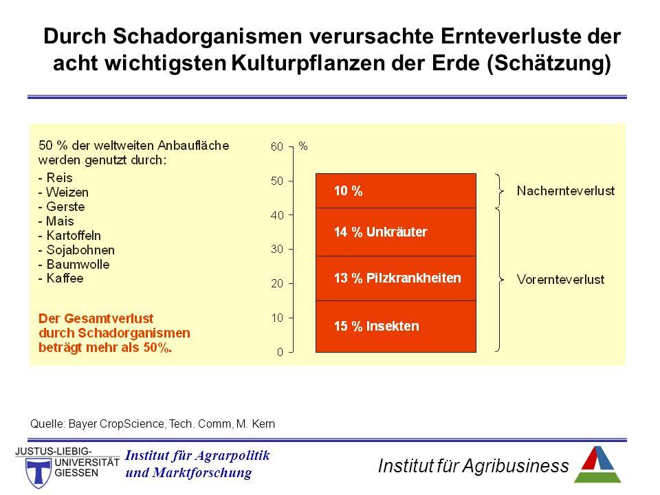 Institut für Agribusiness Institut für Agrarpolitik und Marktforschung Durch Schadorganismen verursachte Ernteverluste der acht wichtigsten Kulturpflanzen der Erde (Schätzung) Quelle: Bayer CropScience, Tech.