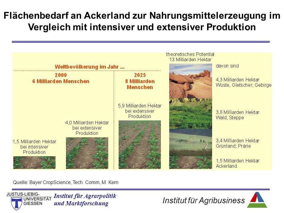 Institut für Agribusiness Institut für Agrarpolitik und Marktforschung Flächenbedarf an Ackerland zur Nahrungsmittelerzeugung im Vergleich mit intensiver und extensiver Produktion Quelle: Bayer CropScience, Tech.