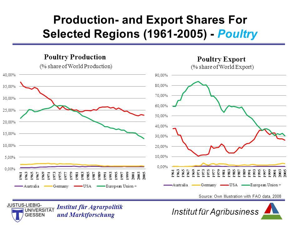 Institut für Agribusiness Institut für Agrarpolitik und Marktforschung Production- and Export Shares For Selected Regions (1961-2005) - Poultry Source