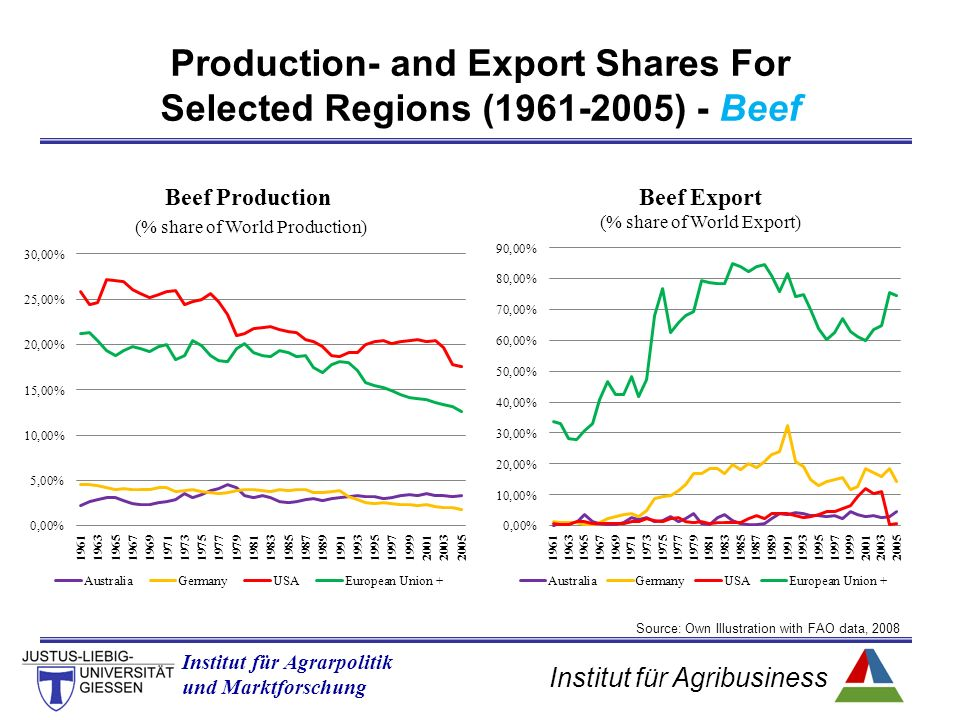 Institut für Agribusiness Institut für Agrarpolitik und Marktforschung Production- and Export Shares For Selected Regions (1961-2005) - Beef Source: Own Illustration with FAO data, 2008