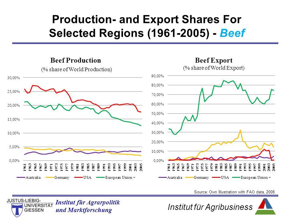 Institut für Agribusiness Institut für Agrarpolitik und Marktforschung Production- and Export Shares For Selected Regions (1961-2005) - Beef Source: O