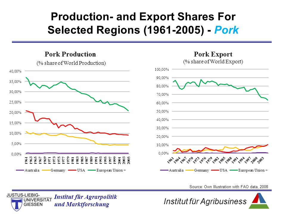 Institut für Agribusiness Institut für Agrarpolitik und Marktforschung Production- and Export Shares For Selected Regions ( ) - Pork Source: Own Illustration with FAO data, 2008