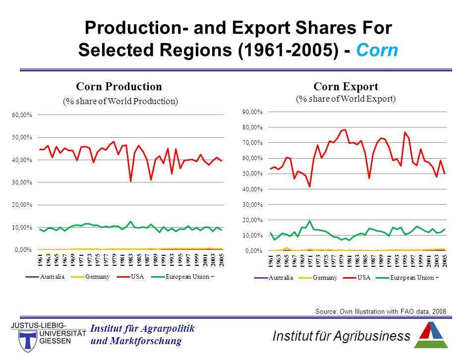 Institut für Agribusiness Institut für Agrarpolitik und Marktforschung Production- and Export Shares For Selected Regions (1961-2005) - Corn Source: O