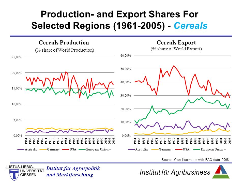 Institut für Agribusiness Institut für Agrarpolitik und Marktforschung Production- and Export Shares For Selected Regions (1961-2005) - Cereals Source: Own Illustration with FAO data, 2008