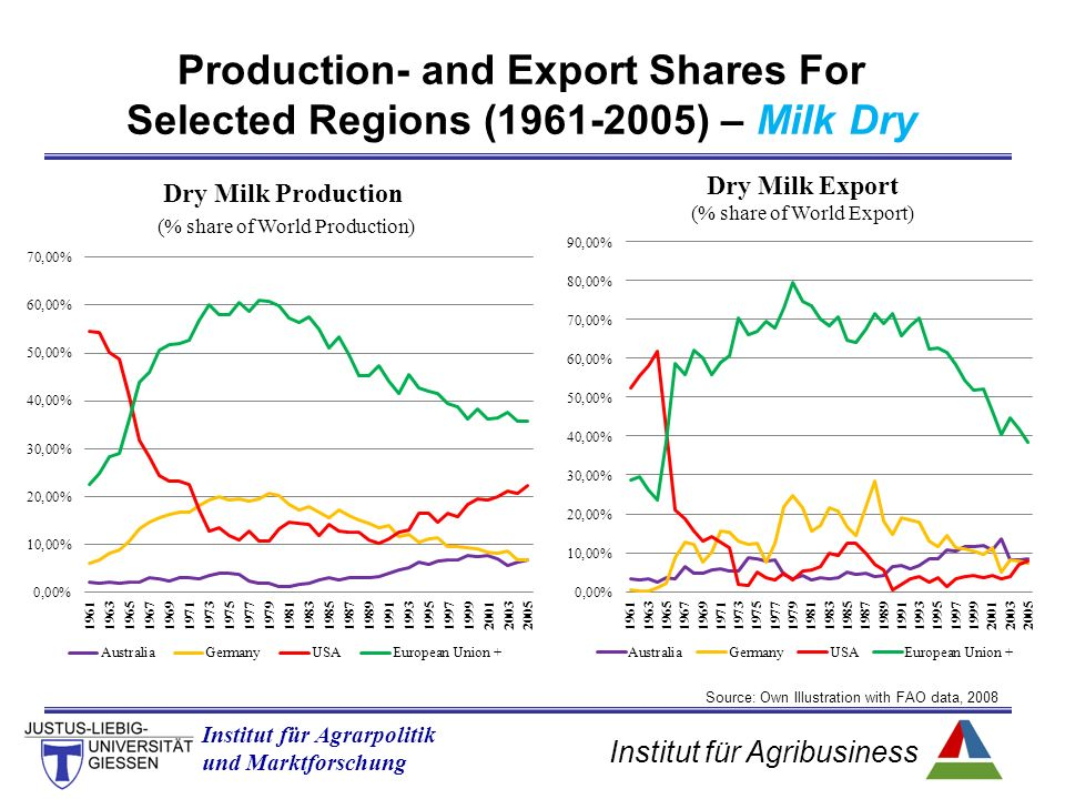 Institut für Agribusiness Institut für Agrarpolitik und Marktforschung Production- and Export Shares For Selected Regions ( ) – Milk Dry Source: Own Illustration with FAO data, 2008