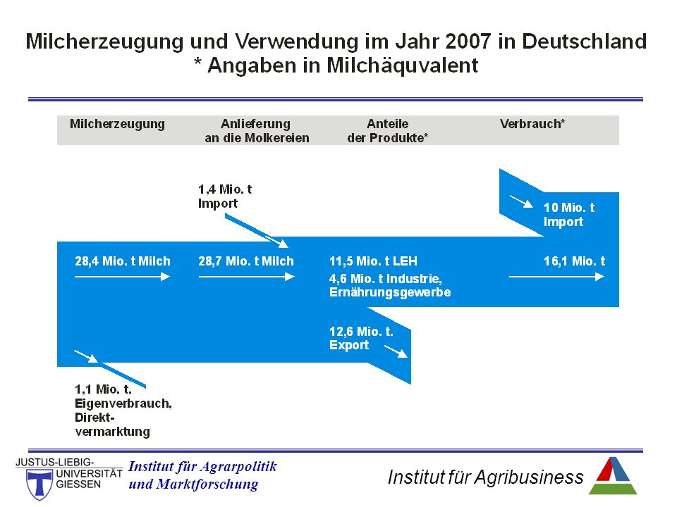 Institut für Agribusiness Institut für Agrarpolitik und Marktforschung Trade Flows for Germany- Oilseeds (Percent of total export in specified commodity) 2005 Rapeseed accounted for 71% of total oilseed exports in ´05 and is taken as representative!