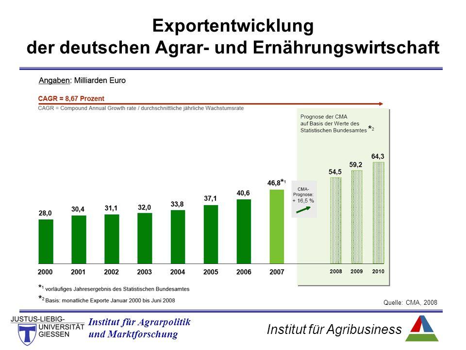 Institut für Agribusiness Institut für Agrarpolitik und Marktforschung Exportentwicklung der deutschen Agrar- und Ernährungswirtschaft Quelle: CMA, 2008