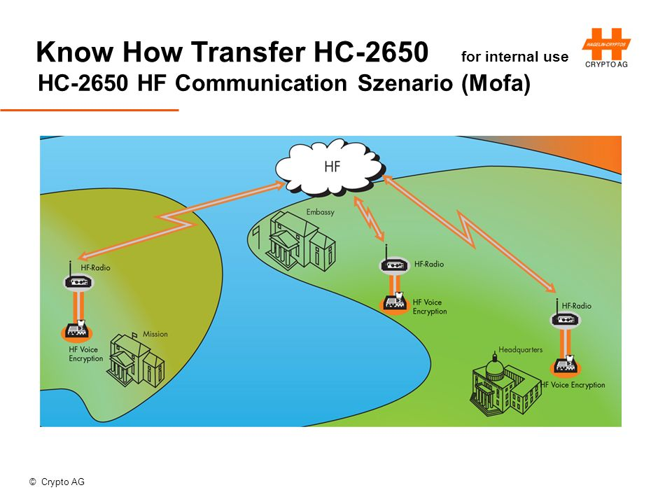 © Crypto AG Know How Transfer HC-2650 for internal use HC-2650 HF Communication Szenario (Mofa)