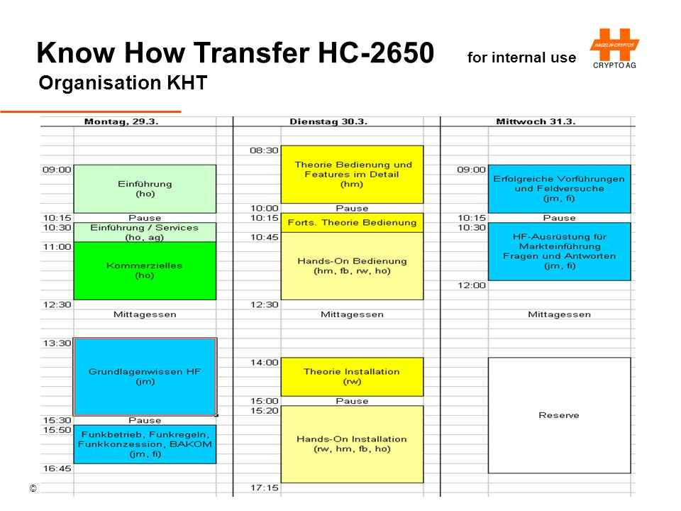 © Crypto AG Know How Transfer HC-2650 for internal use Organisation KHT