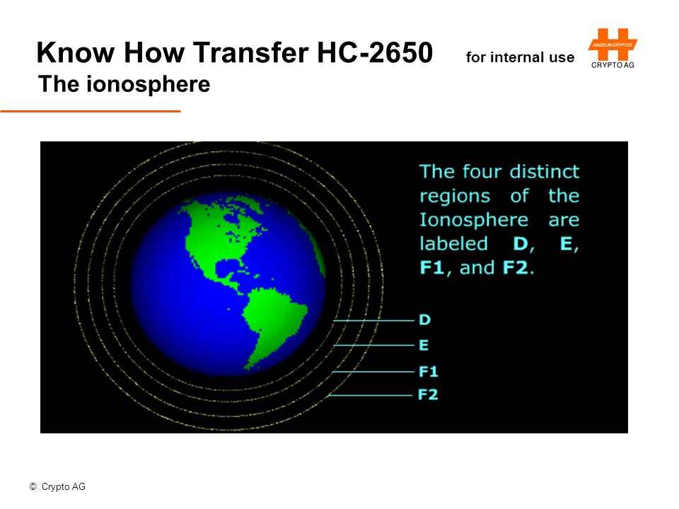 © Crypto AG Know How Transfer HC-2650 for internal use The ionosphere