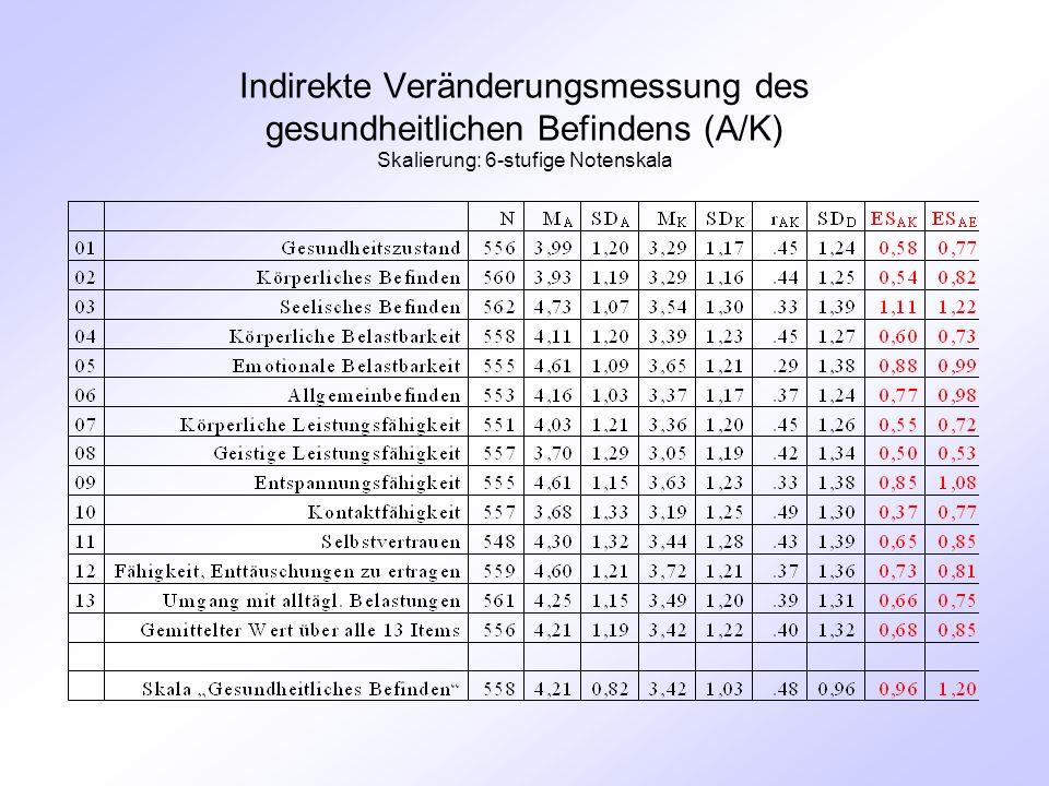 Indirekte Veränderungsmessung des gesundheitlichen Befindens (A/K) Skalierung: 6-stufige Notenskala