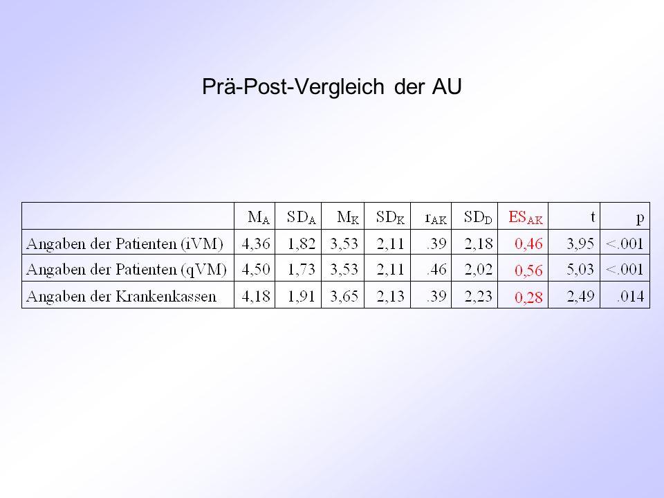 Prä-Post-Vergleich der AU